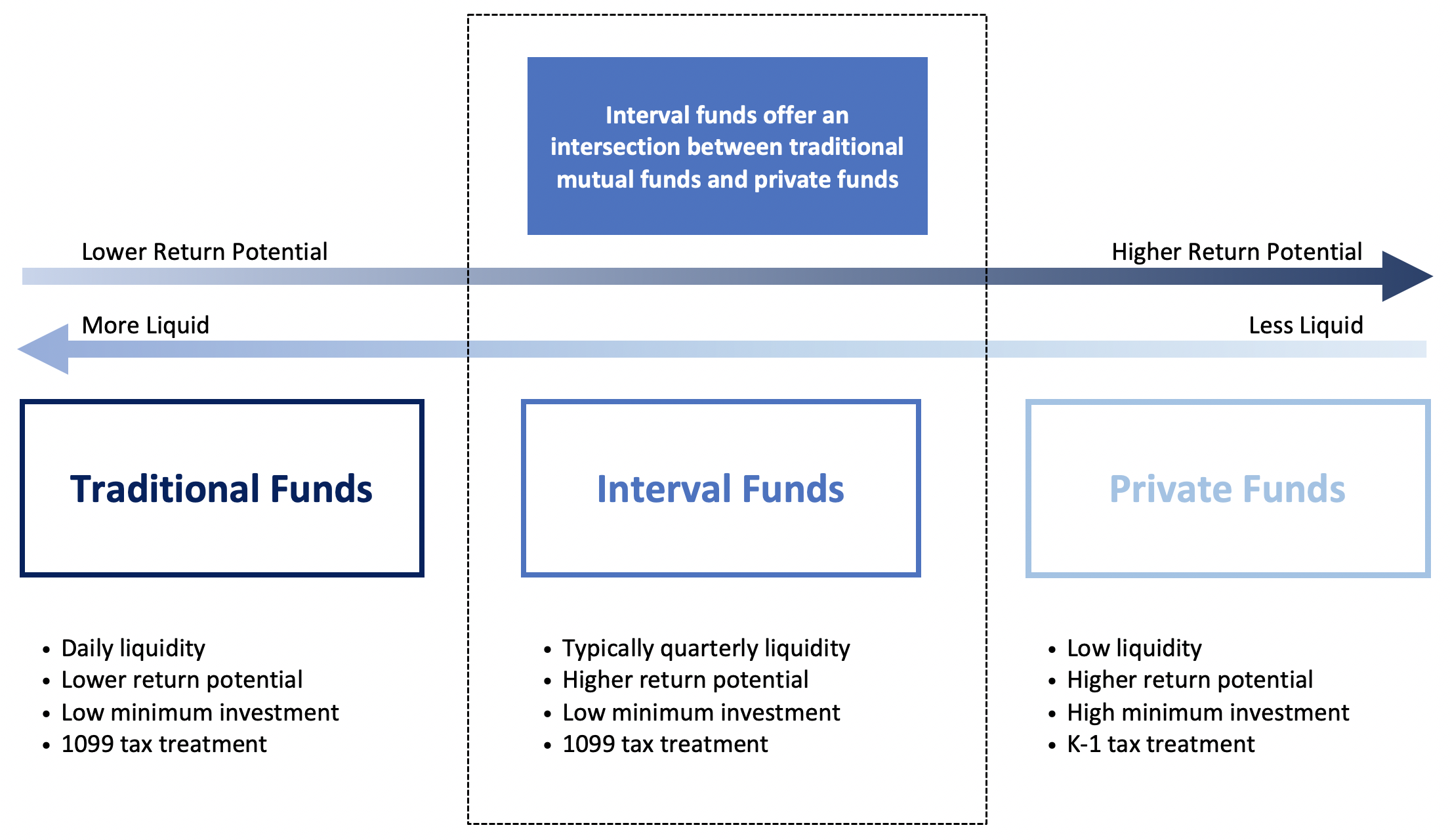 interval fund table