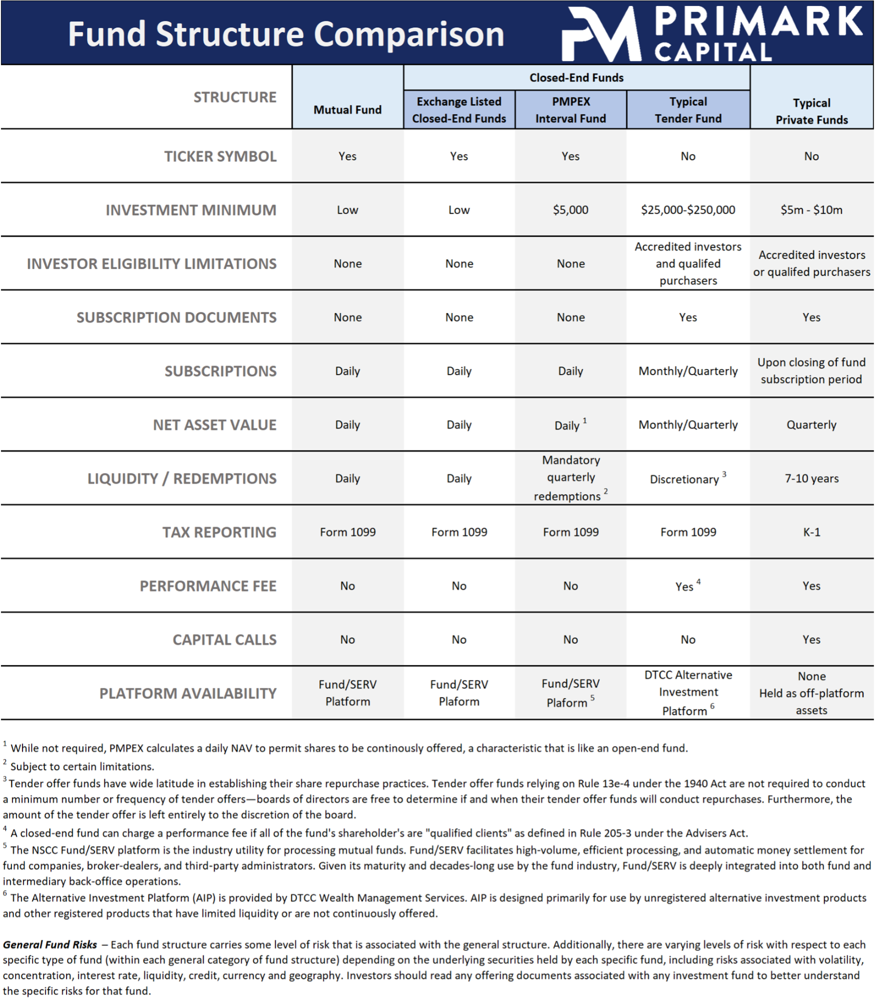 Fund Structure Comparison